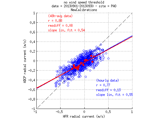 source/figures/radialvelocities/PlotRadialVeloCompa_Sept2013_HFR_ADCP_WERA_v2_newcalib_03.png