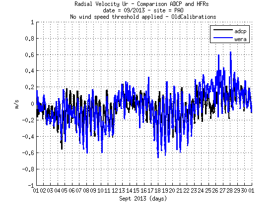 source/figures/radialvelocities/PlotRadialVeloCompa_Sept2013_HFR_ADCP_WERA_v2_oldcalib_01.png