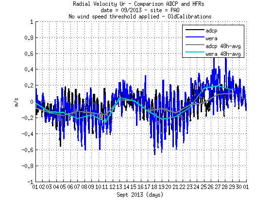 source/figures/radialvelocities/PlotRadialVeloCompa_Sept2013_HFR_ADCP_WERA_v2_oldcalib_02.png