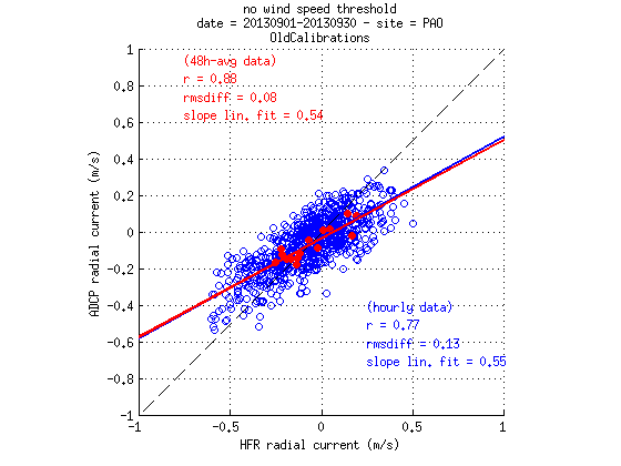 source/figures/radialvelocities/PlotRadialVeloCompa_Sept2013_HFR_ADCP_WERA_v2_oldcalib_03.png