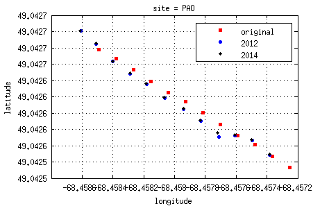 source/figures/RXpositions2012-2014_PAO.png
