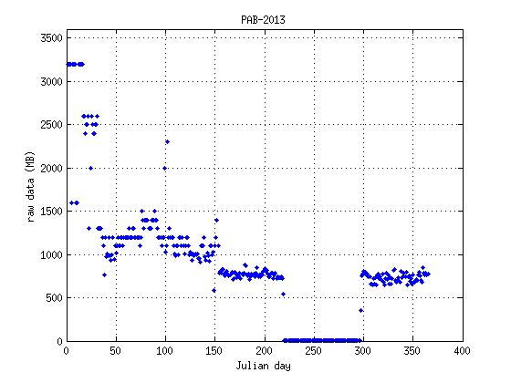 source/figures/DataPresence/PAB/DataPresence_log2mat_03.png