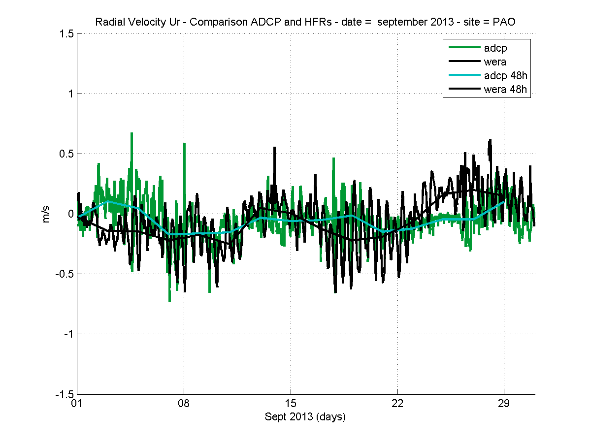 source/figures/Radial_ADCPbin2_HFR_PAO_version5_Sept2013.png