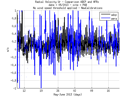 source/figures/radialvelocities/PlotRadialVeloCompa_MayJune2013_HFR_ADCP_WERA_v2_01_pab.png