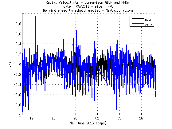 source/figures/radialvelocities/PlotRadialVeloCompa_MayJune2013_HFR_ADCP_WERA_v2_01_pao.png
