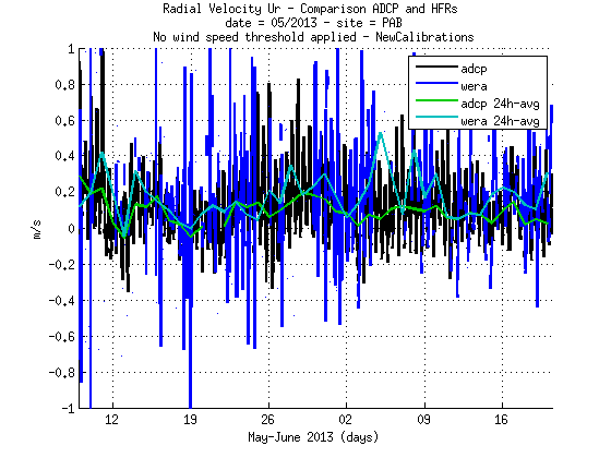 source/figures/radialvelocities/PlotRadialVeloCompa_MayJune2013_HFR_ADCP_WERA_v2_02_pab.png