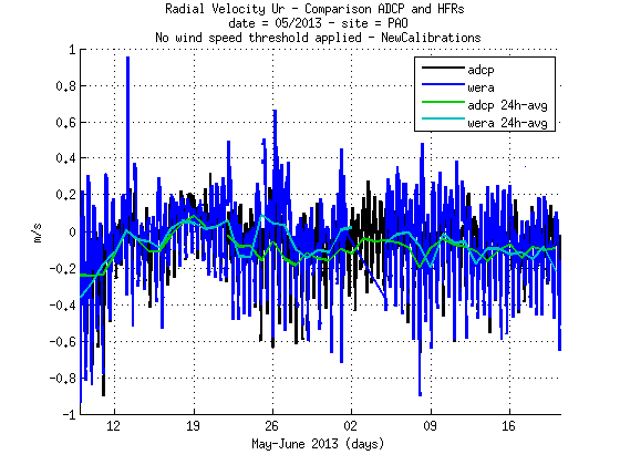 source/figures/radialvelocities/PlotRadialVeloCompa_MayJune2013_HFR_ADCP_WERA_v2_02_pao.png