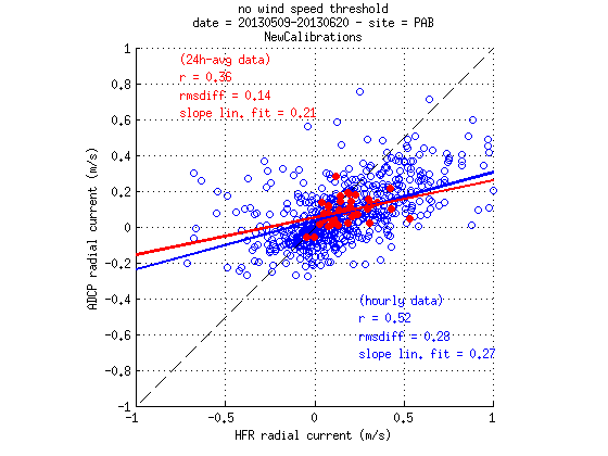 source/figures/radialvelocities/PlotRadialVeloCompa_MayJune2013_HFR_ADCP_WERA_v2_03_pab.png