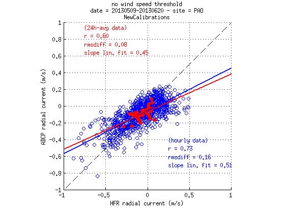 source/figures/radialvelocities/PlotRadialVeloCompa_MayJune2013_HFR_ADCP_WERA_v2_03_pao.png