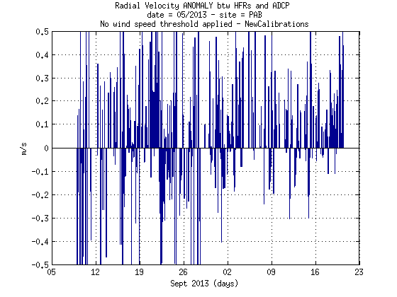 source/figures/radialvelocities/PlotRadialVeloCompa_MayJune2013_HFR_ADCP_WERA_v2_04_pab.png