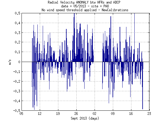 source/figures/radialvelocities/PlotRadialVeloCompa_MayJune2013_HFR_ADCP_WERA_v2_04_pao.png